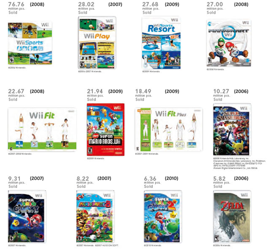 Nintendo Wii Here S A List Of Nintendo S Best Selling Wii Games Of All Time My Nintendo News