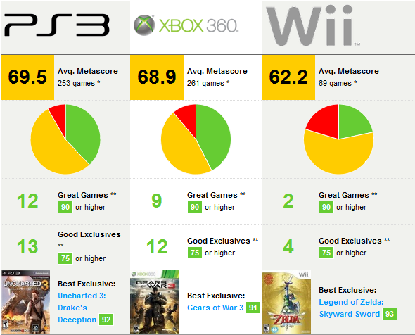 Metacritic Shows The Wii Had the Lowest Average Review