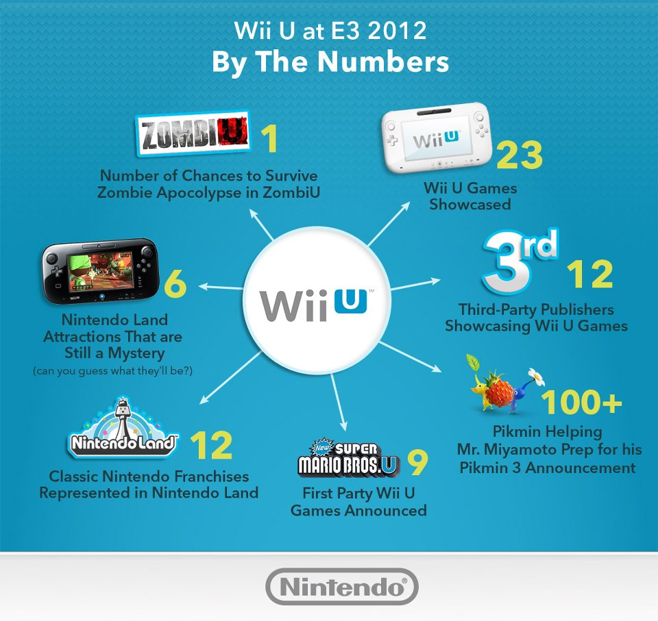 on the wii u facebook page nintendo gathered data about wii u at e3