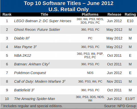 Here Are The 10 Best Selling Video Games Of June U S My Nintendo News