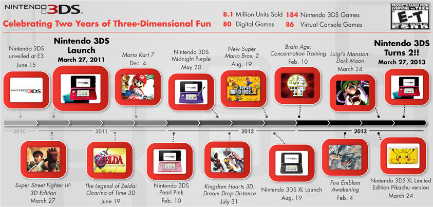 Infographic Ideas infographic year : Nintendo Releases Infographic To Show Nintendo 3DS' Evolution Over ...