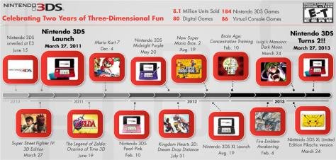 nintendo_3ds_two_year_infographic