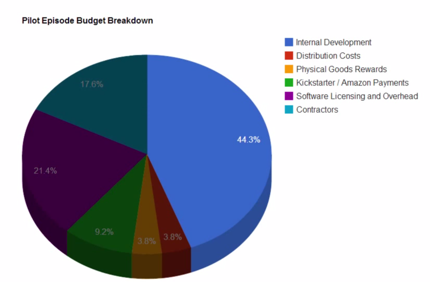 shadow of the eternals budget