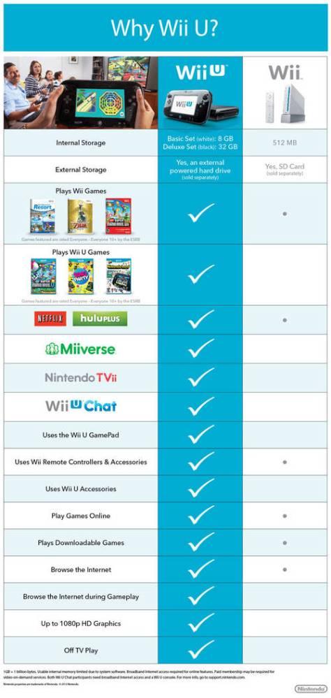 wii_u_comparison_chart