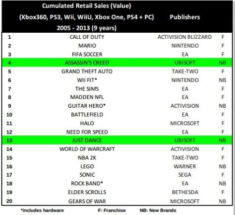 bestselling_videogame_franchises