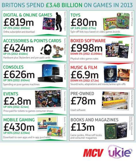 uk_spending_video_games