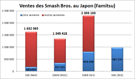 smash_bros_japanese_sales_chart
