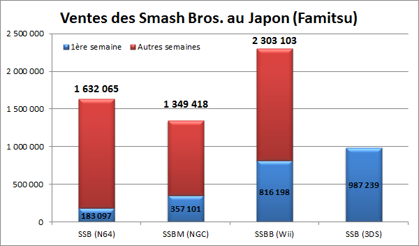 smash_bros_japanese_sales_chart