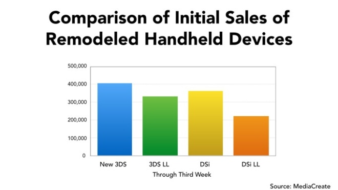 nintendo_handheld_sales_new_nintendo_3ds
