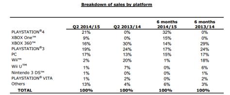 ubisoft_sales_2014_per_platform