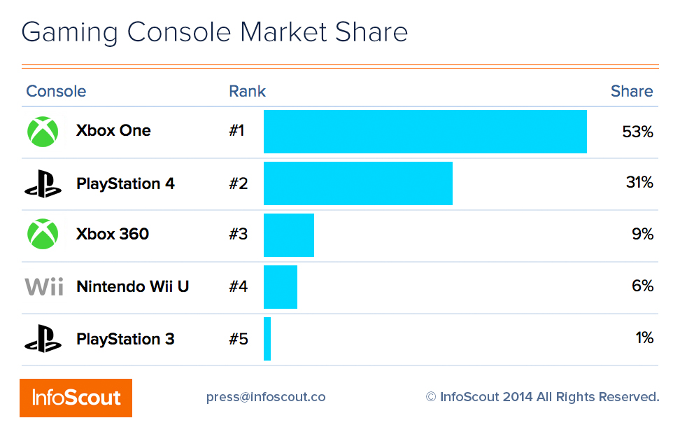 wiiu target market Nintendo's switch - how the reveal targets a new audience  a direct contrast  to the wii and wii u reveals, both of which showed  in addition to showing the  product being used by a new target audience, nintendo switch's.