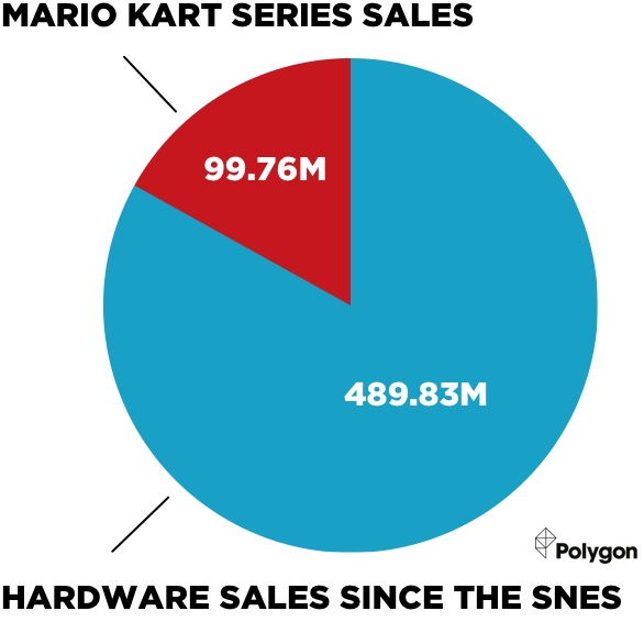 Polygon Removes Their Mario Kart Pie Chart And Hopes You Didnt