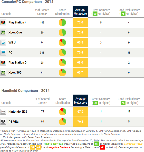 metacritic_2014_console_scores