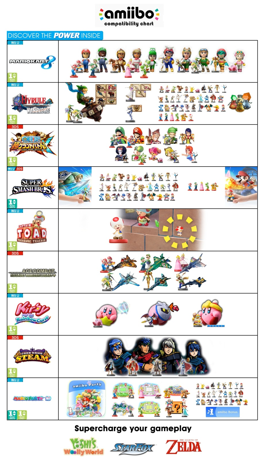 Here's The All-Important Amiibo Compatibility Chart | My Nintendo News