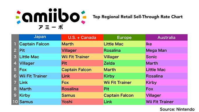 amiibo_sell_through_chart