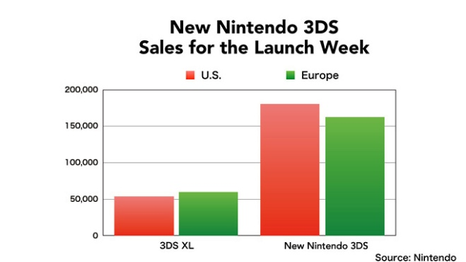 nintendo_new_3ds_sales_graph