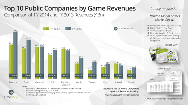 Game_Revenues_FY2014