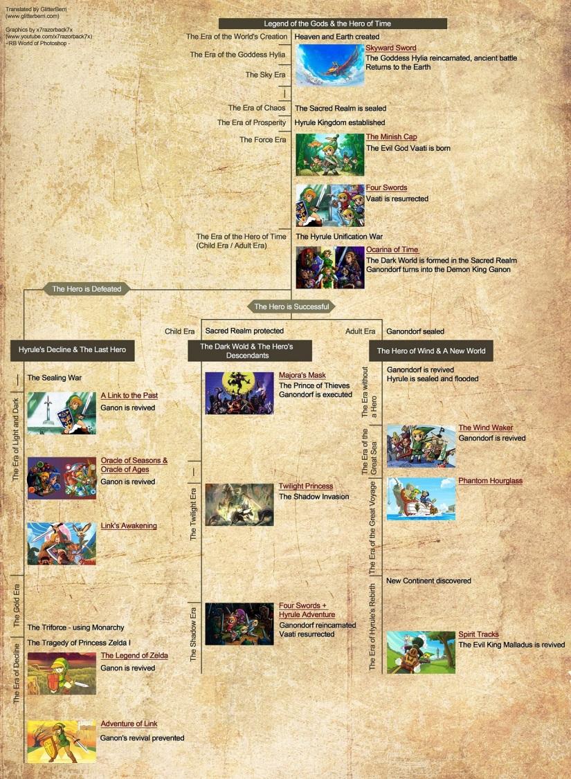 Nintendo Reveals Tri Force Heroes' Placement In The Official ZeldaTimeline