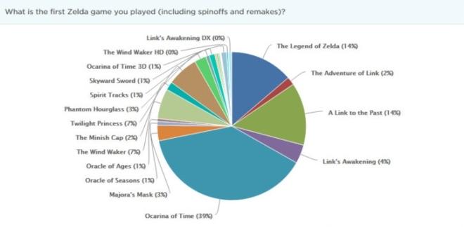 zelda informer first zelda game