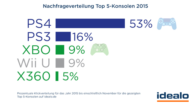 Germany: Consumer Interest Shows Wii U Is Level With Xbox One