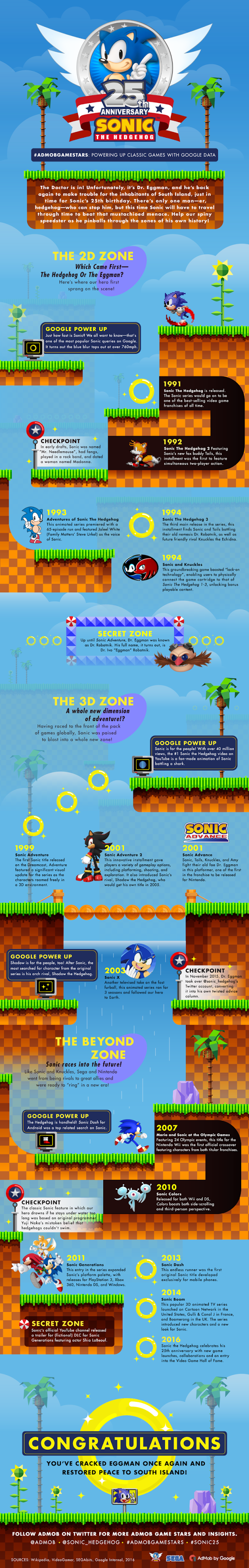 sonic_20th_infographic