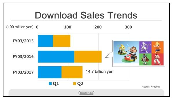 download-sales