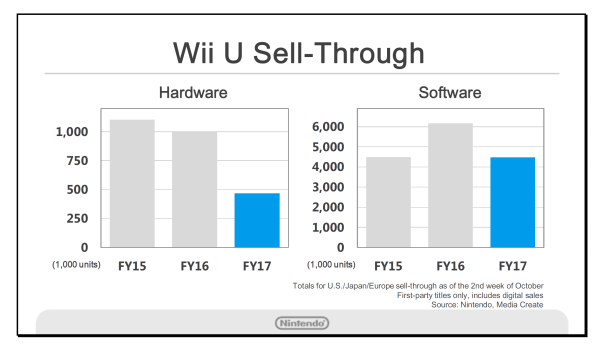 wii-u-sell-through