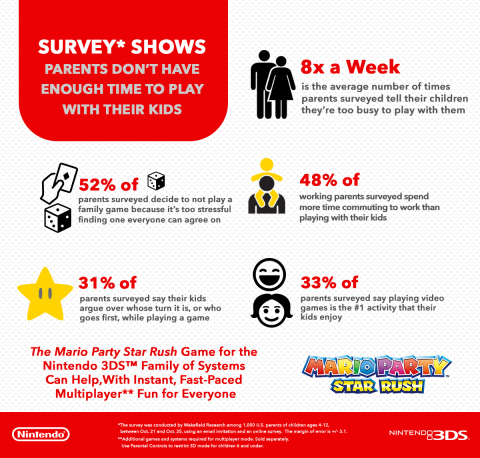 Nintendo: Survey Shows Parents Don?t Have Enough Time To Play With Their Kids