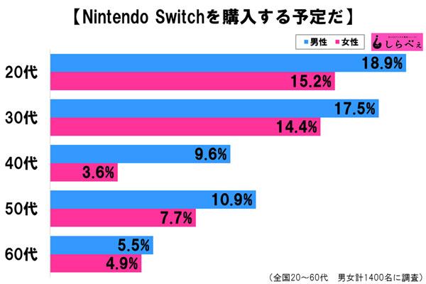 nintendo_switch_interest_survey