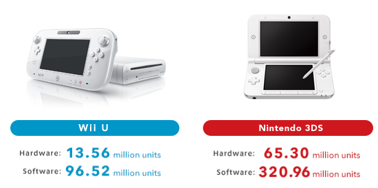 wiiu_3ds_lifetime_sales