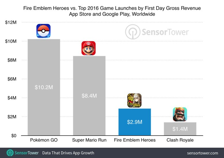 fire_emblem_heroes_first_day_revenue
