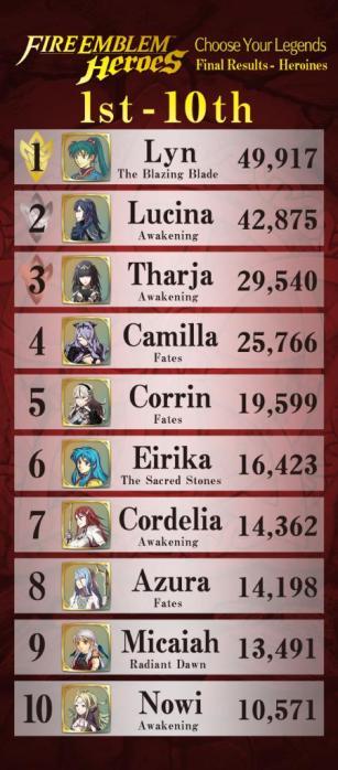 fire_emblem_heroes_poll_3