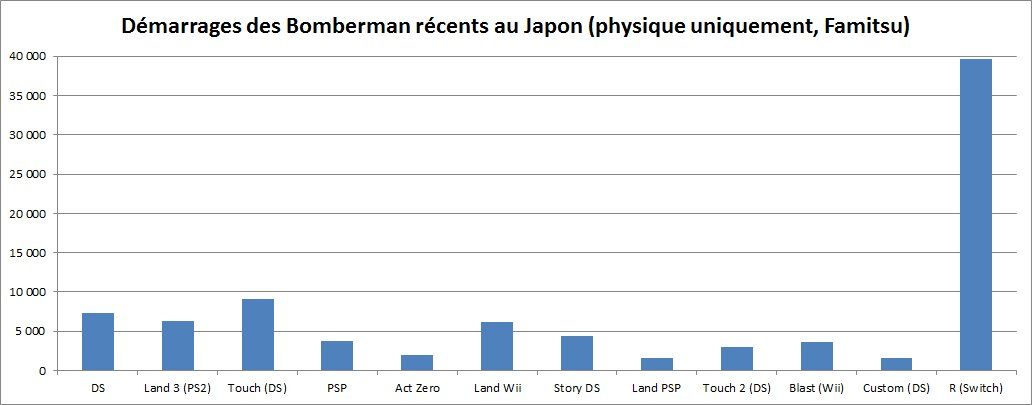 bombermanr_sales_famitsu_graph