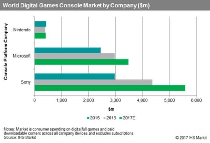 Nintendo_marketshare3