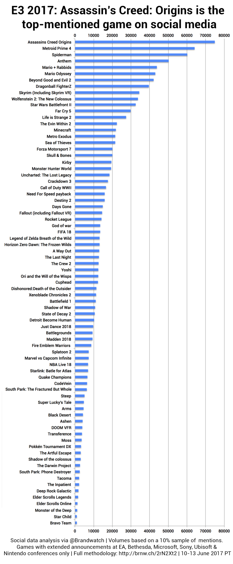 Top_mentioned_games.png