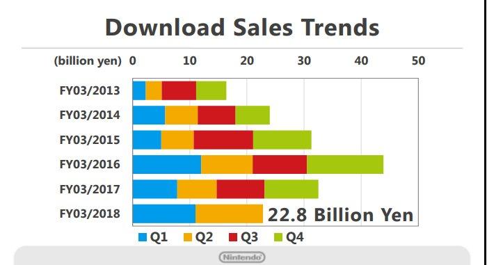 nintendo_download_sales