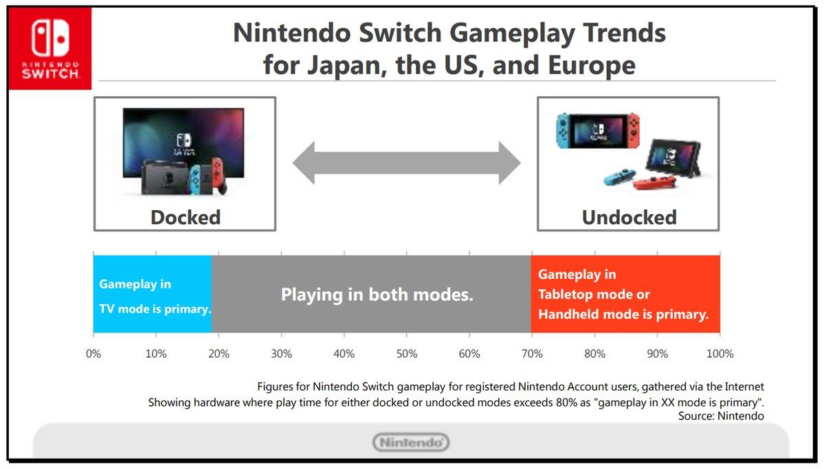 switch_gameplay_trends_chart.jpg