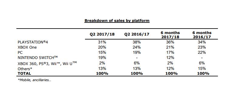 ubisoft_sales