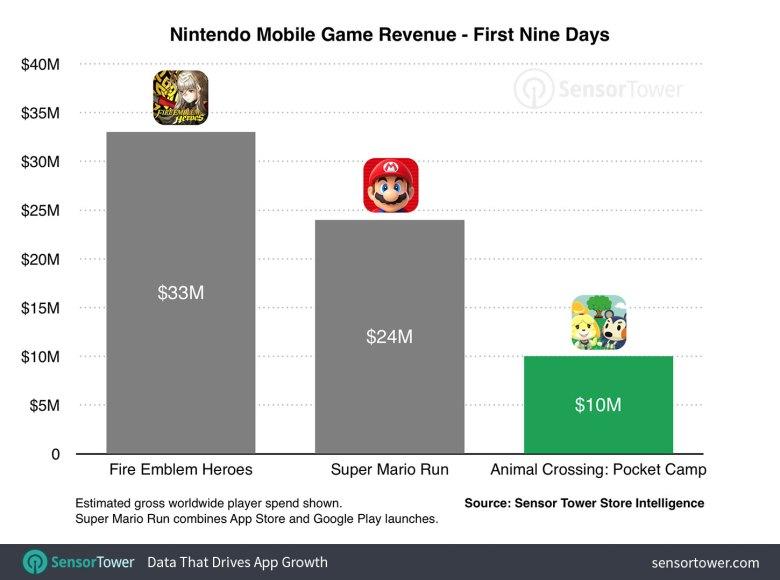 animal-crossing-launch-revenue