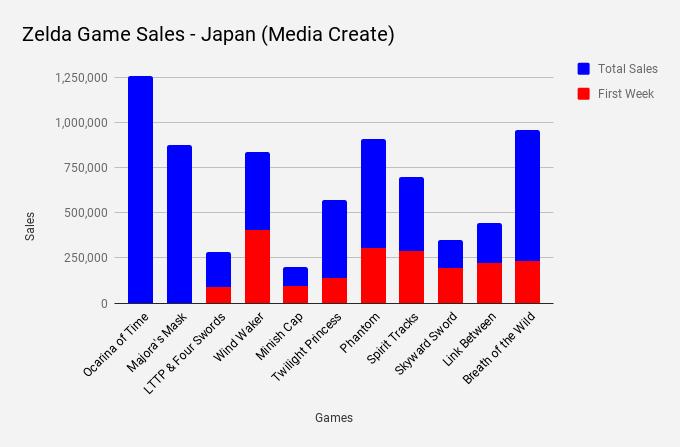 zelda_japan_chart