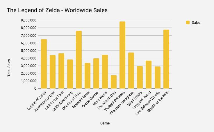zelda_sales
