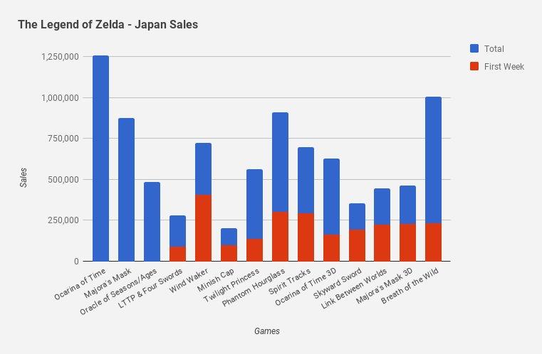 zelda_japan_sales