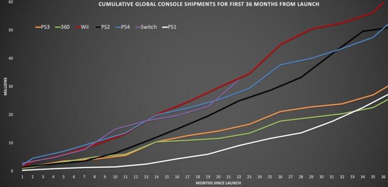 Nintendo Switch alcança a marca de 32 milhões de consoles! Switch_sales