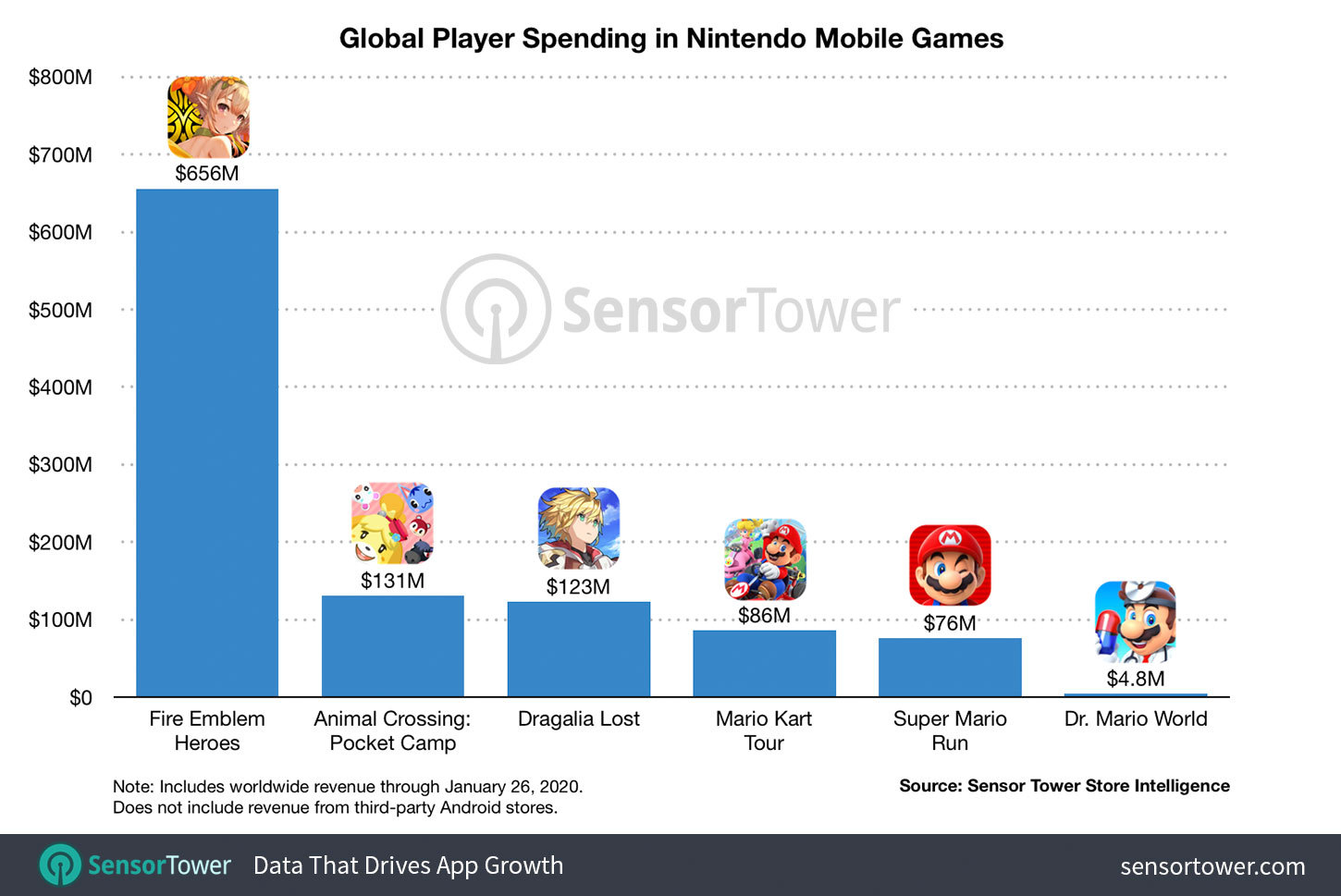 Nintendo passes $1 billion revenue on cell, largely thanks to Fire Emblem
